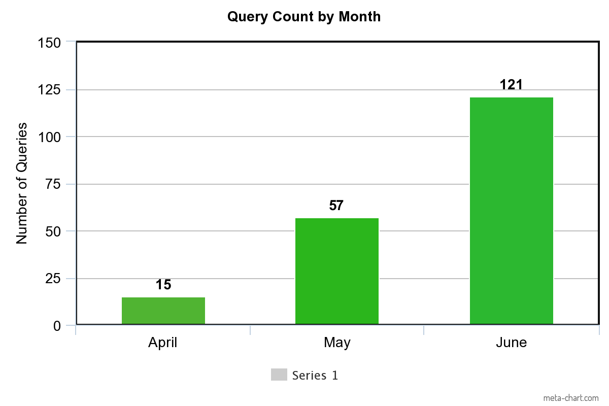 Cyber Crime Qyerycount April - June